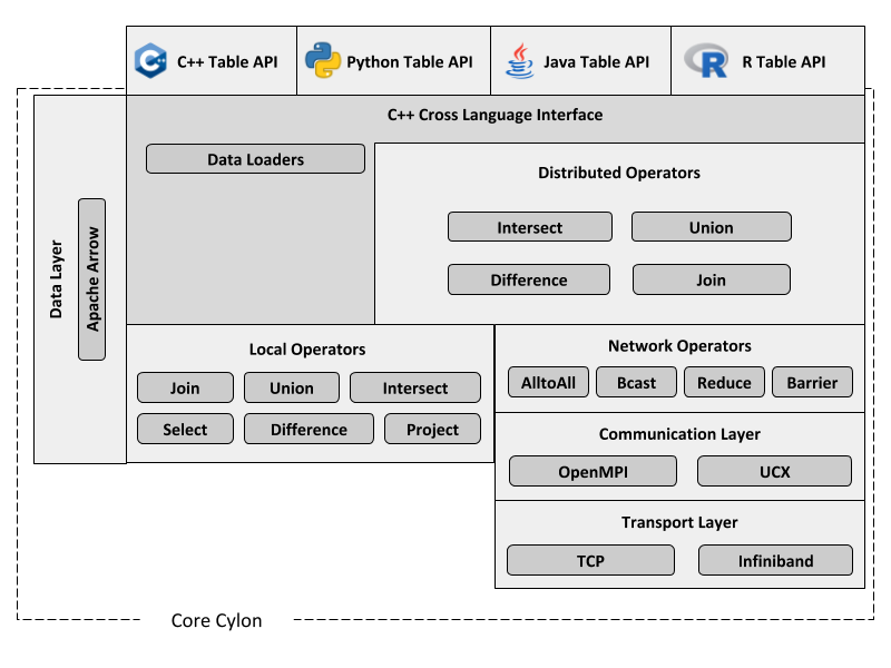 Core Cylon Architecture